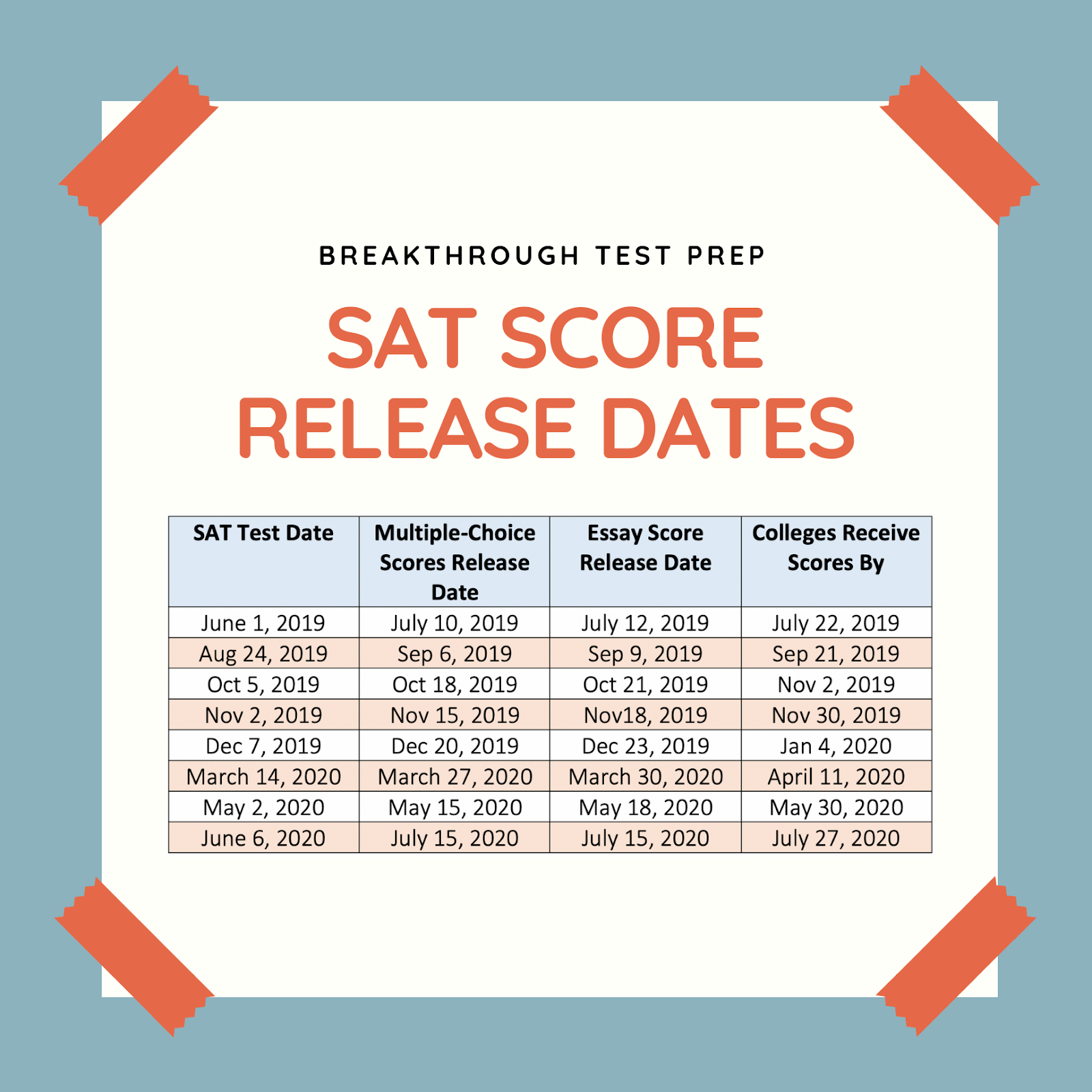 The Waiting Game: SAT Scores Edition | Break Through Test Prep