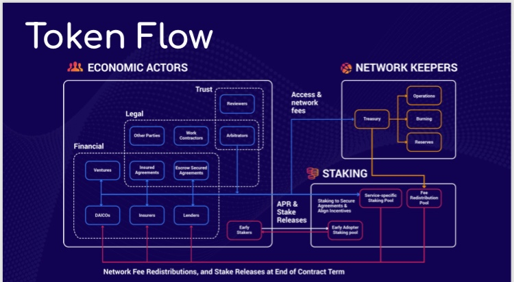 PAID NETWORK TOKEN FLOW