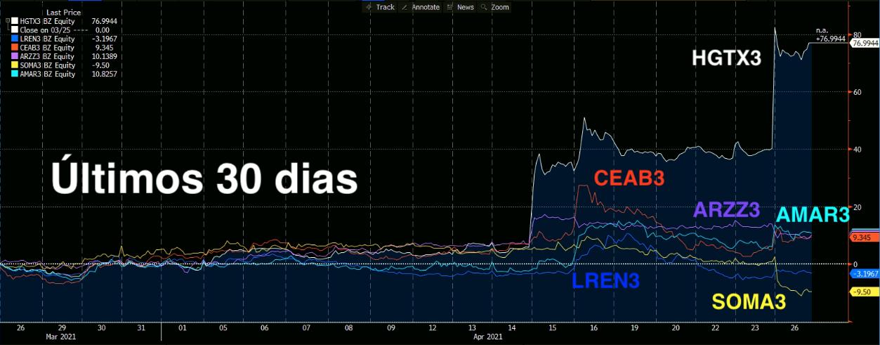Gráfico mostra desempenho de HGTX3, LREN3, CEAB3, SOMA3, AMAR3, ARZZ3 nos últimos 30 dias.