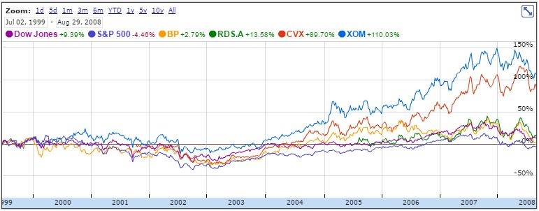 tech stocks 1999-2008 2.JPG