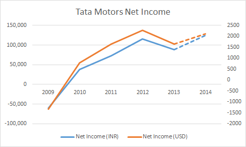 Tata Motors: Growth At A Discount - Tata Motors Limited ...