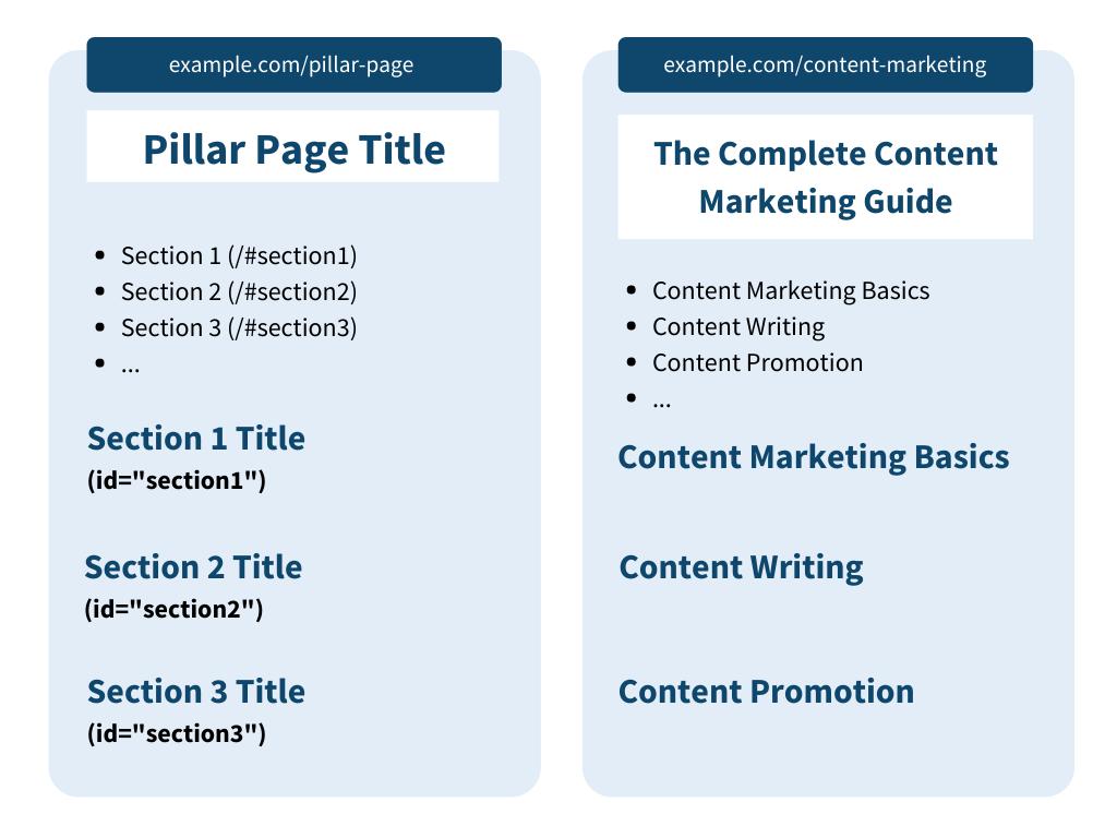 Page pillar