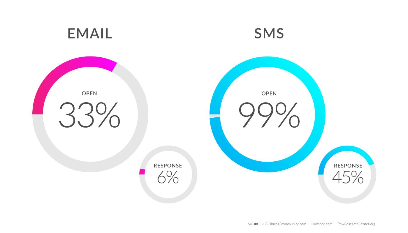 SMS Broadcasting Statistics