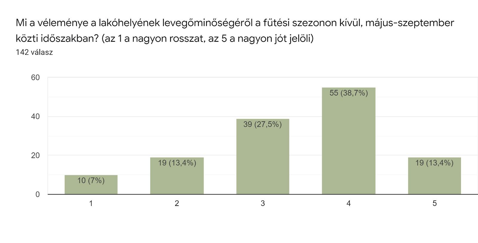 Űrlapok-válaszdiagram. Kérdés címe: Mi a véleménye a lakóhelyének levegőminőségéről a fűtési szezonon kívül, május-szeptember közti időszakban? (az 1 a nagyon rosszat, az 5 a nagyon jót jelöli). Válaszok száma: 142 válasz.