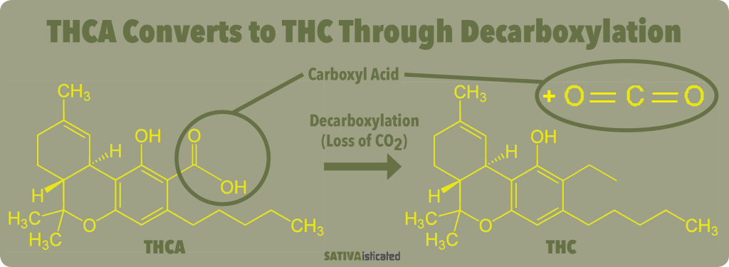 THCA non-paychaletic decarboxylation to THC psychadelic