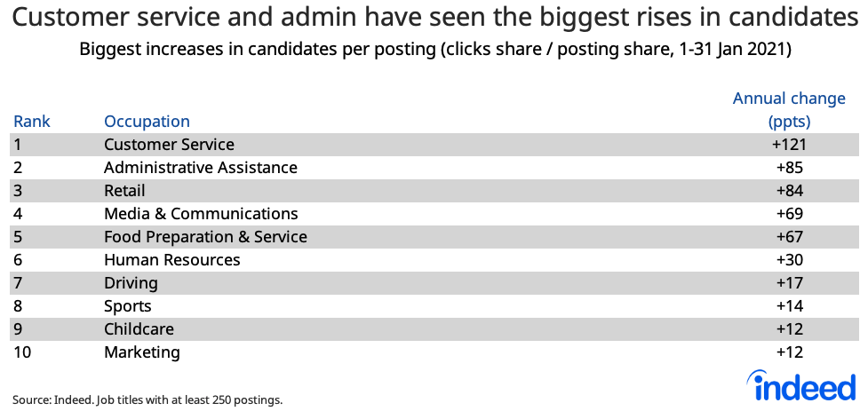 Table showing customer service and admin have seen the biggest rises in candidates