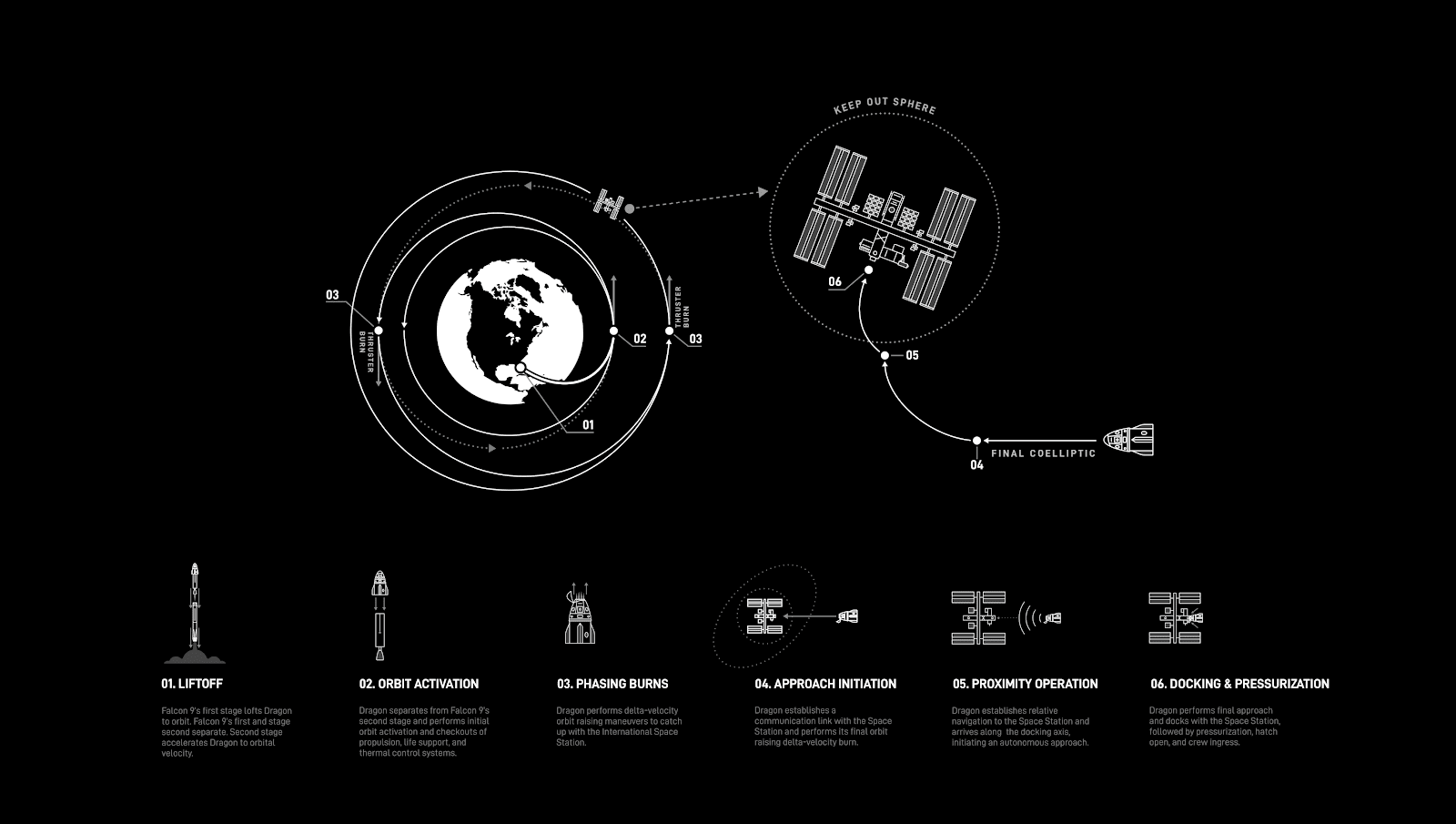 NASA Endurance Orbit