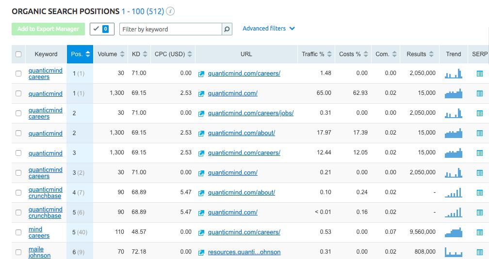 keyword ranking report in SEMRush