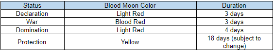 Blood Moon Status Indicators