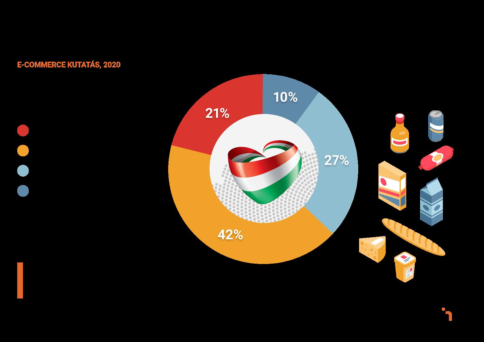 Az emberek kátharmadának fontosabbá vált, hogy magyar terméket rendeljen - e-commerce kutatás eredményei