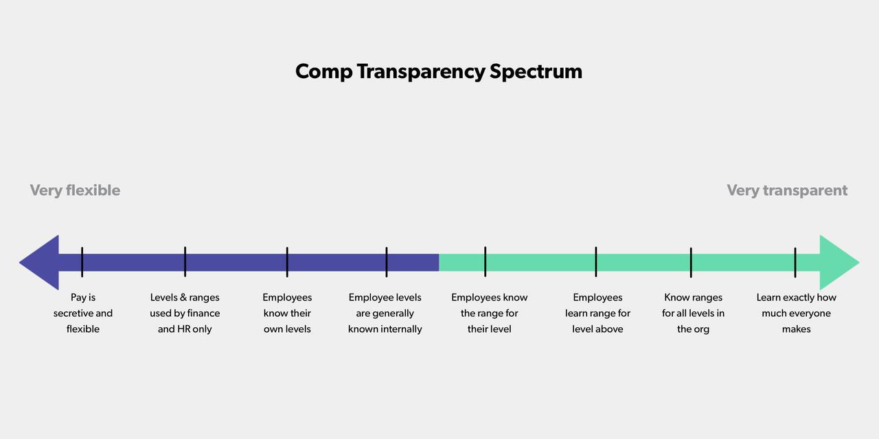Compensation Transparency Spectrum