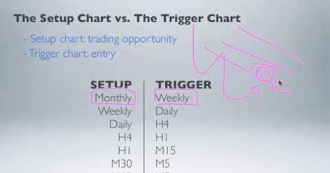 3sma forex system