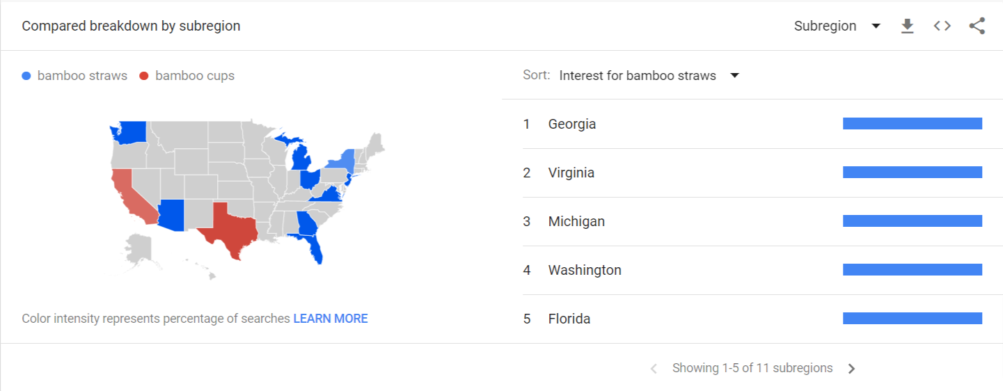Google Trends compared breakdown by subregion