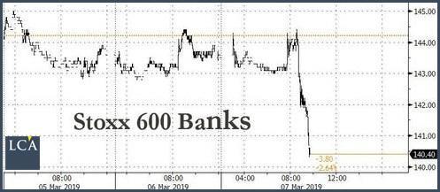 Graphique cours stoxx 600 banks