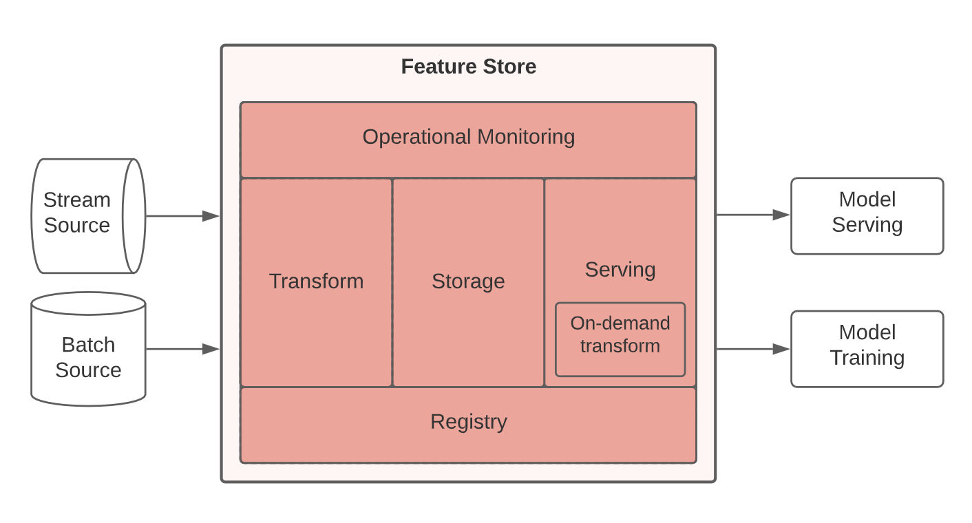 The feature store architecture, showing the interface between raw data and features served to a model. Source: Tecton