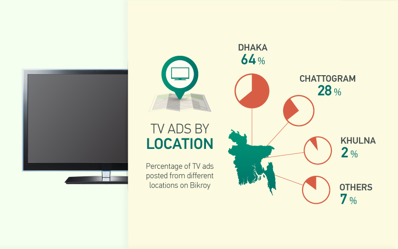 TV ads by location