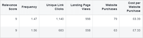 relevance score in facebooks ads.
