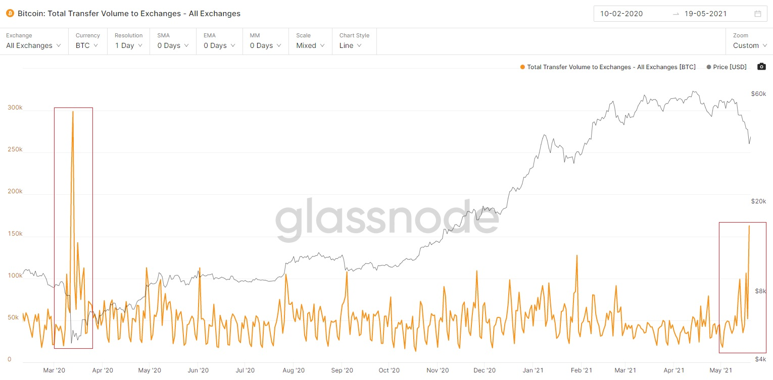 Comparison of exchange inflows to exchanges in March 2020 and May 2021. Source: Glassnode.