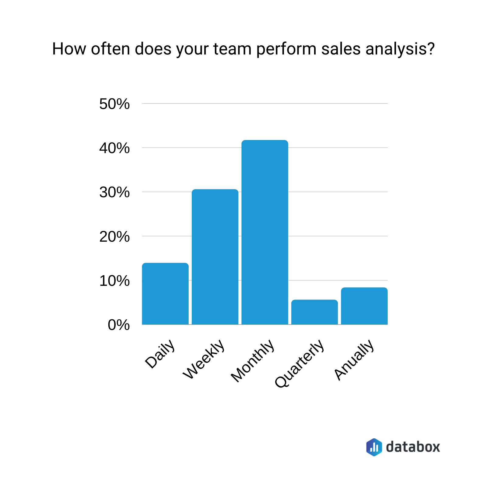 how often does tour team perform a sales analysis