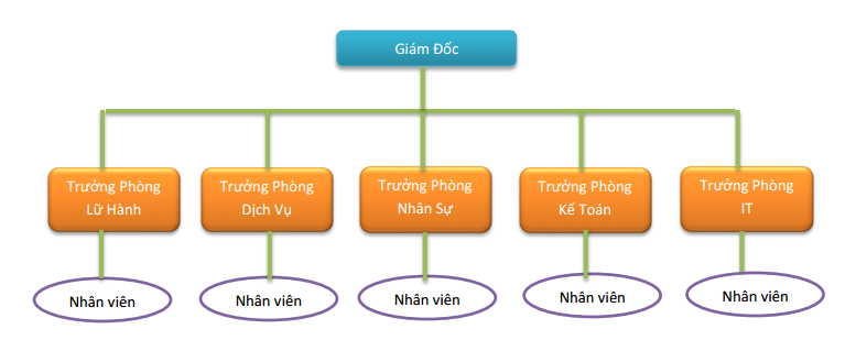 Image result for Công ty phòng ban