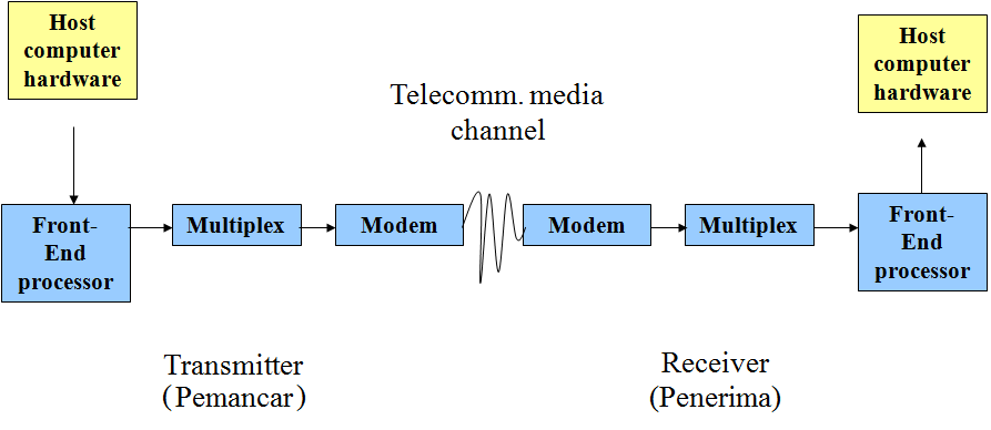 Image result for teknologi telekomunikasi dan jaringan\