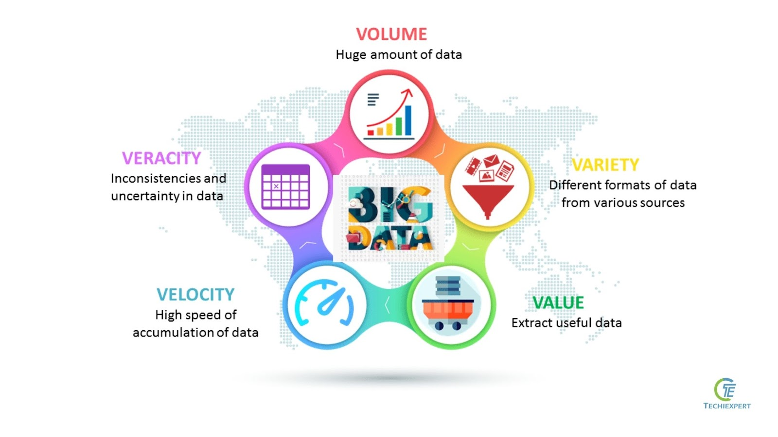 Characteristics of Big Data