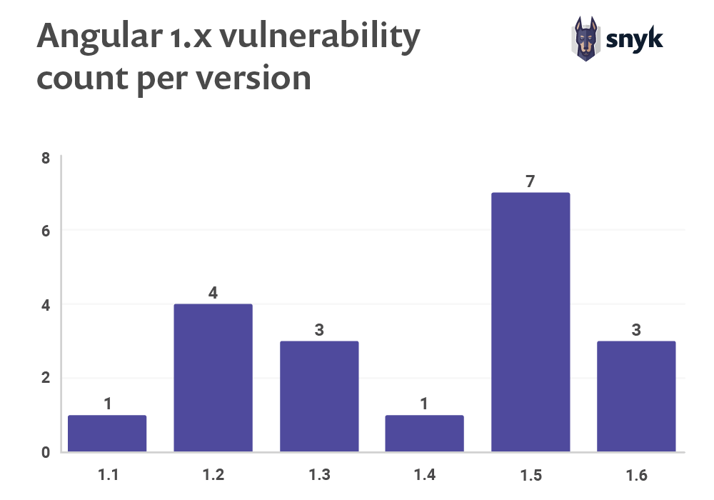 Angularjs security - known angularjs vulnerabilities count per version