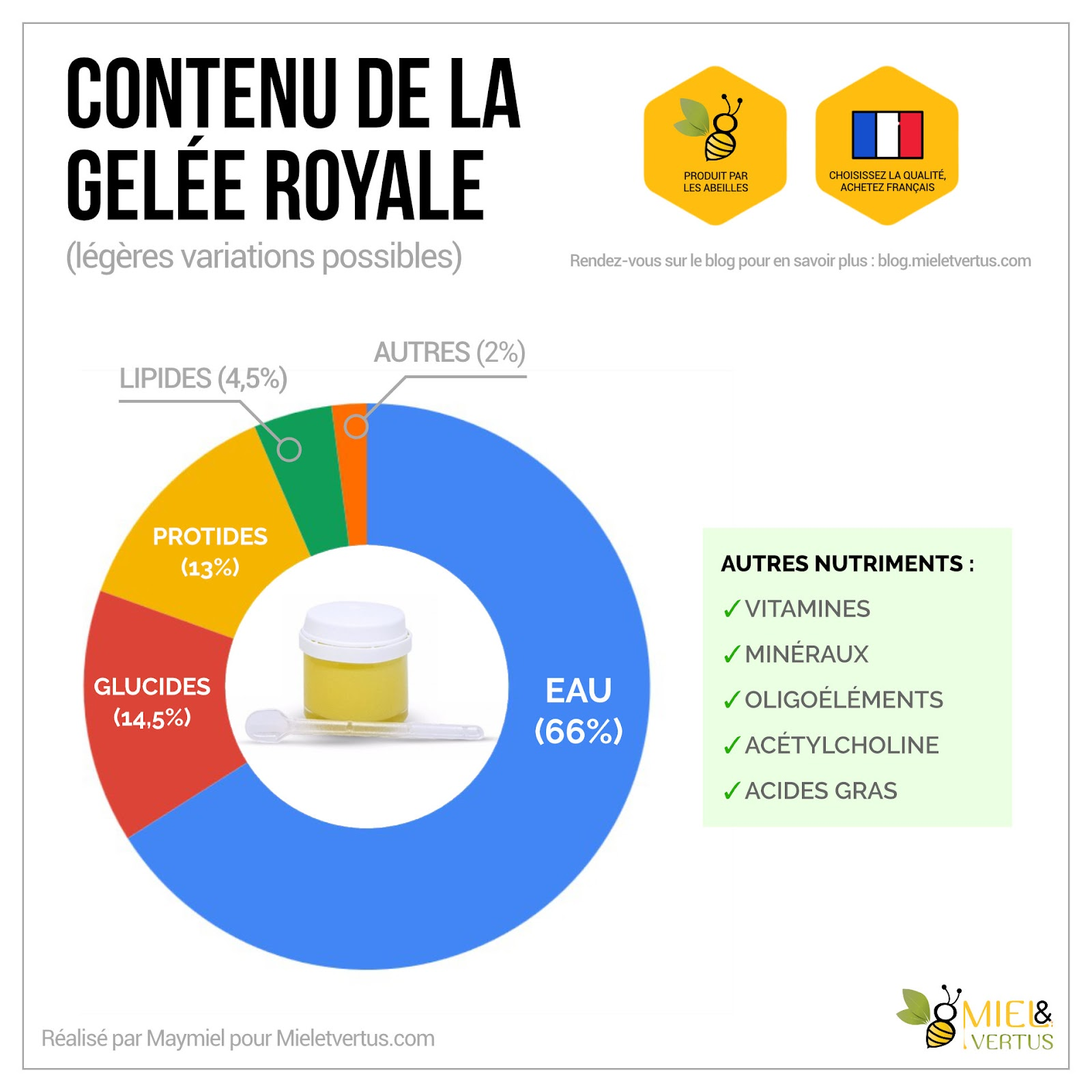 Gelée royale : Bienfaits, Cure, Production & Conservation [Guide complet] 1