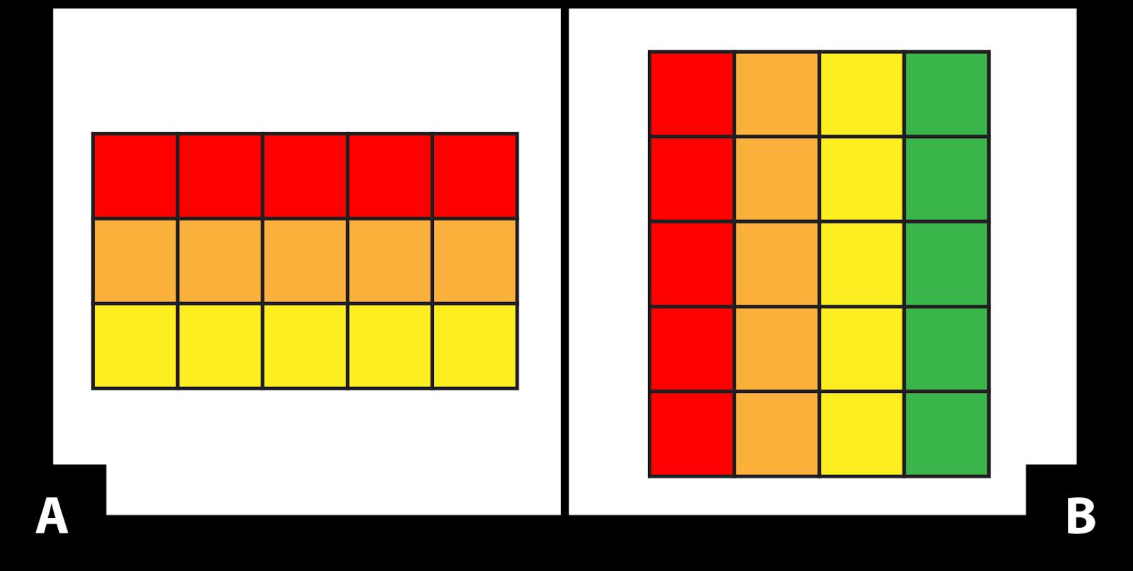 A: un rectángulo hecho de 3 filas de 5 cuadrados cada una. Los cuadrados de la fila de arriba son rojos. Los cuadrados de la segunda fila son anaranjados. Los cuadrados de la fila de abajo son amarillos. B: un rectángulo hecho de 4 columnas de 5 cuadrados cada una. Los cuadrados de la primera columna son rojos. Los cuadrados de la segunda columna son anaranjados. Los cuadrados de la tercera columna son amarillos. Los cuadrados de la cuarta columna son verdes.