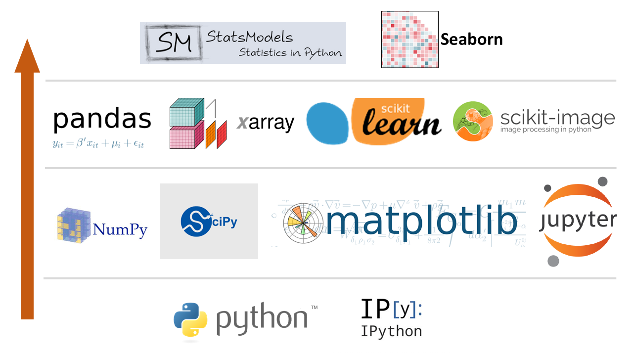 python package for data science
