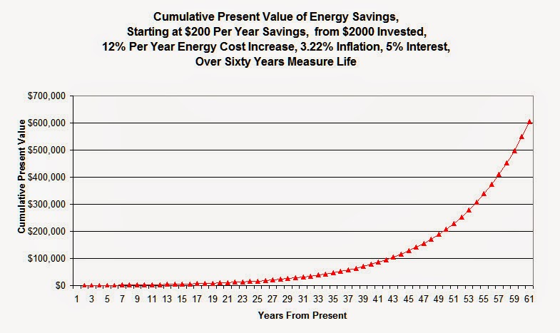 Energy Sixty Years.jpg
