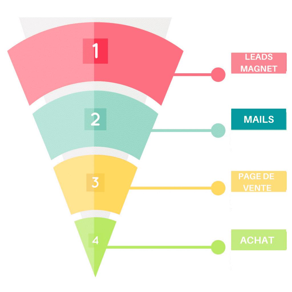 Tunnel de vente avec Systeme.io