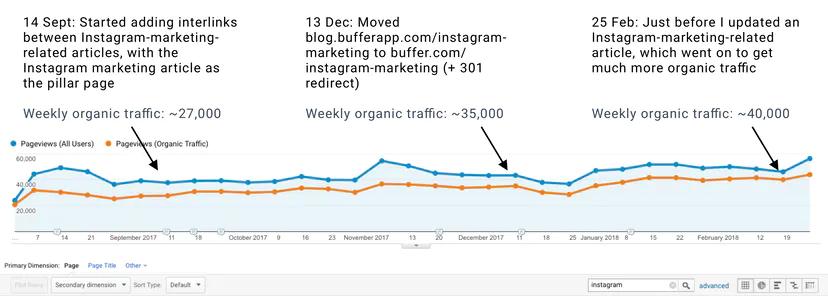 Instagram Marketing Topic Cluster