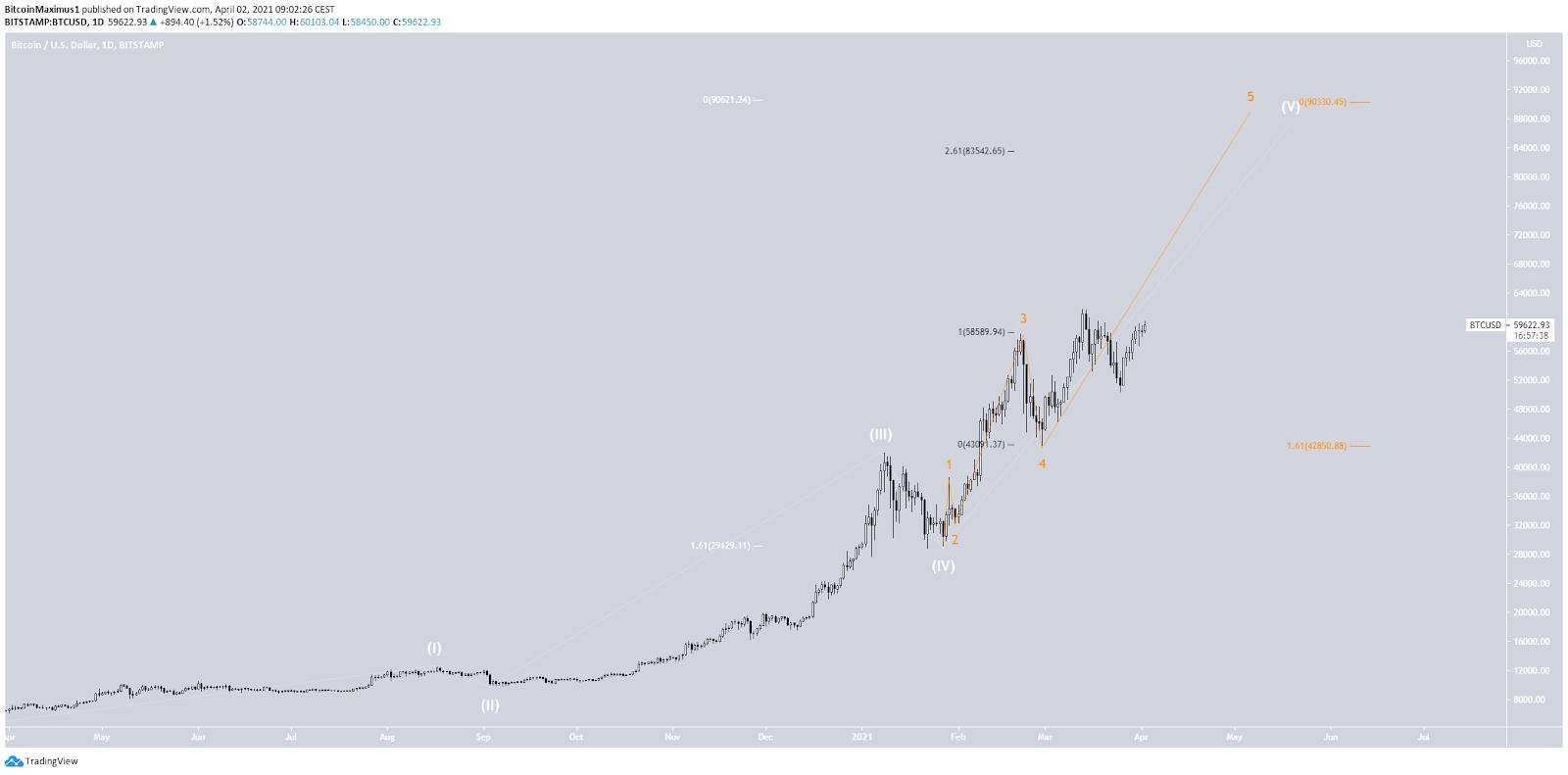 Bitcoin Kurs Wellenanalyse 02.04.2021