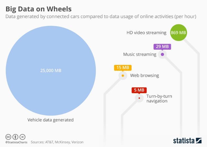 Chart: Big Data on Wheels   Statista