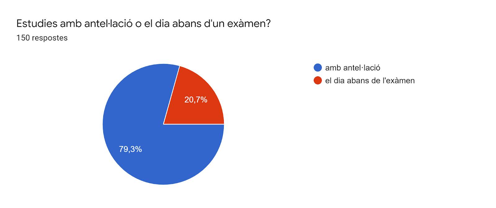 Gràfic de respostes de Formularis. Títol de la pregunta: Estudies amb antel·lació o el dia abans d'un exàmen?. Nombre de respostes: 150 respostes.