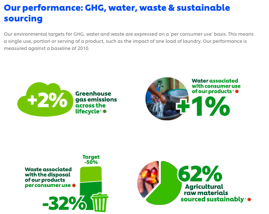 unilever CSR sustainability goals