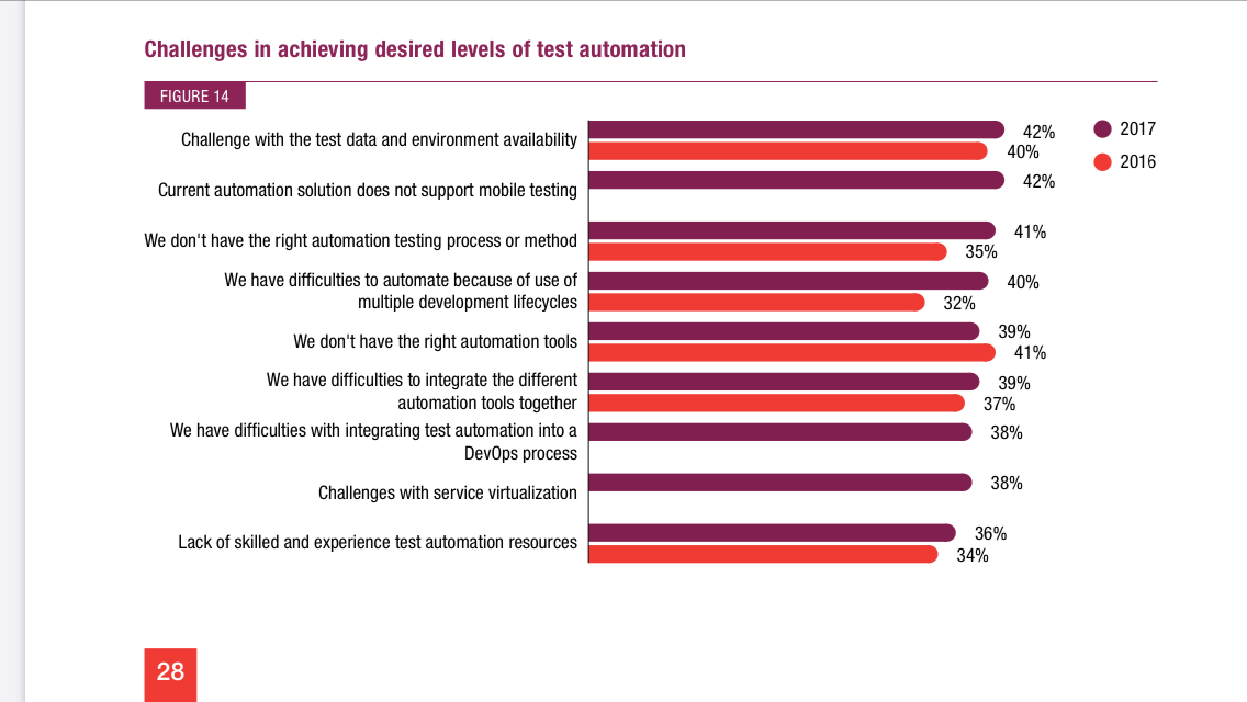 challenges-achieving-desired-levels-of-test-automation-scheme-graphic-visual