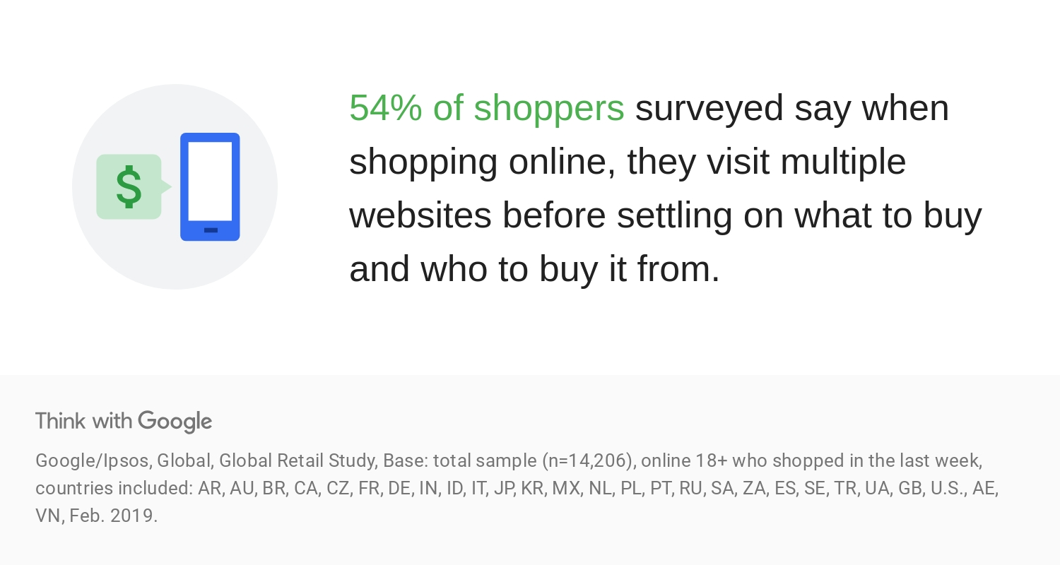 54% of shoppers say when shopping online they visit multiple websites before deciding what to buy and who to buy from.