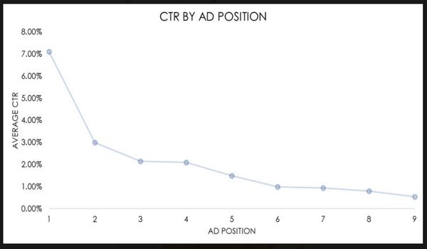 Vị trí xếp hạng quảng cáo càng cao, chỉ số CTR càng nhiều