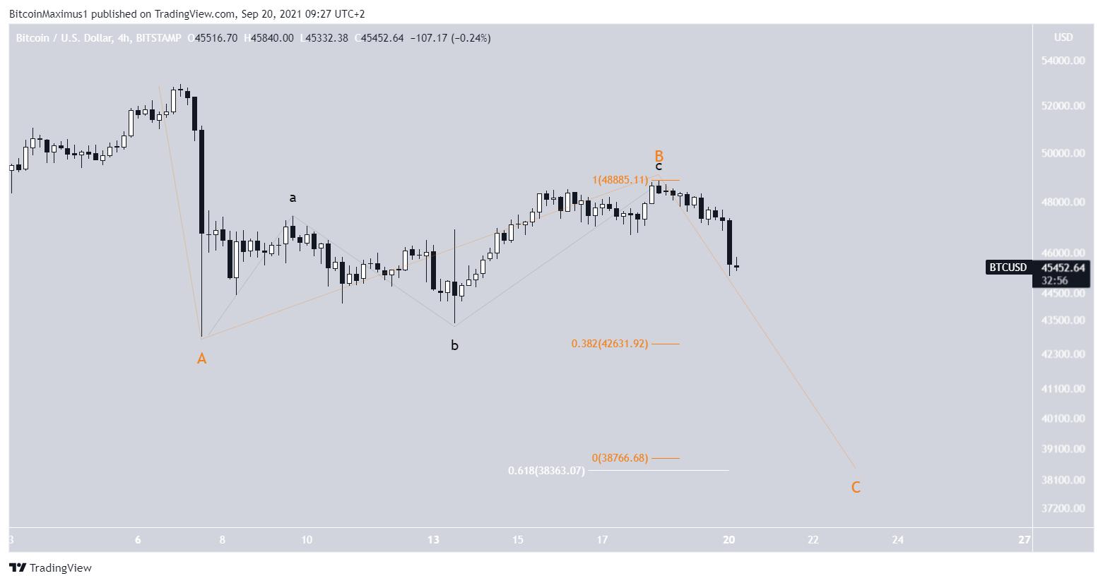 Bitcoin Kurs Preis Chart BTC 20. September 2021 Prognose 4
