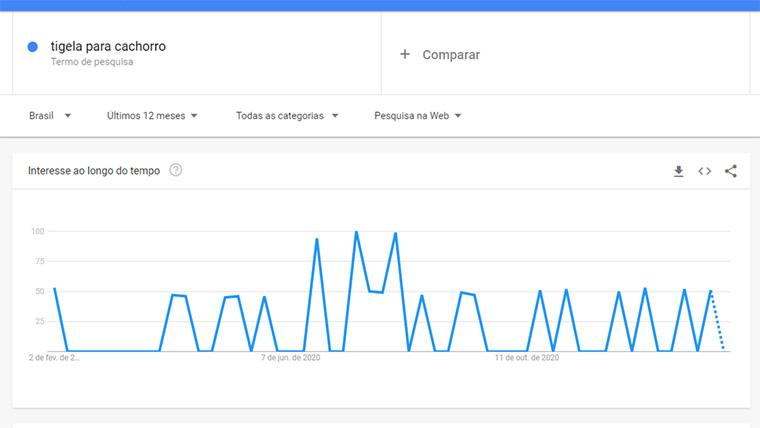 google trends de tigela para cachorro