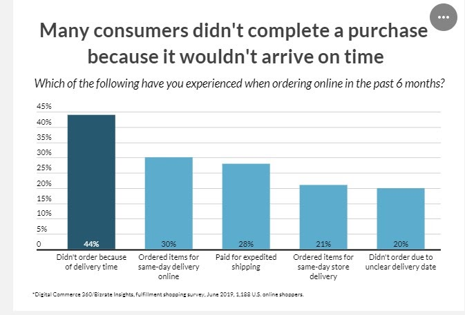 consumers-say-arrival-time-effected-purchase-decision