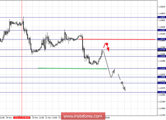 Fractal analysis of major currency pairs for November 26