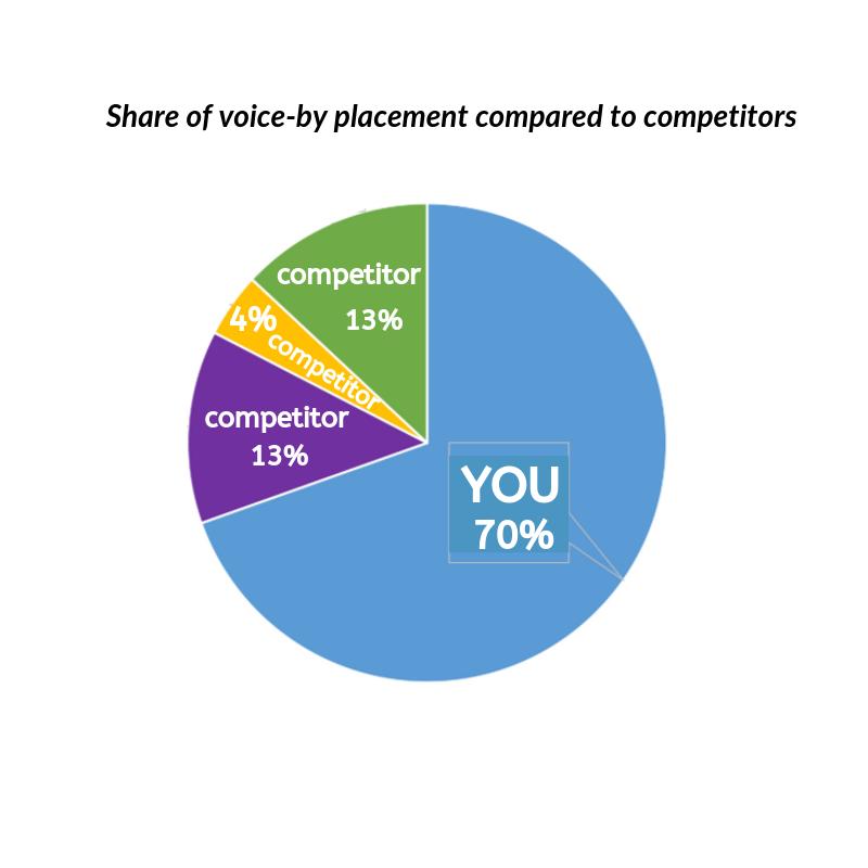 social media KPIs: Share of Voice
