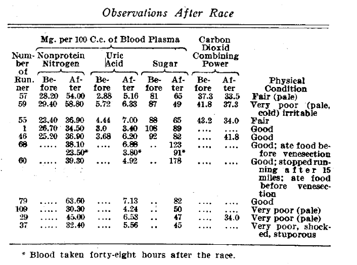 Glucose_Data_from_1924_Boston_Marathon