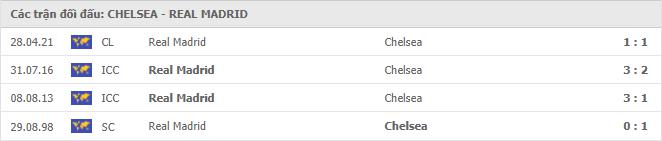 4 cuộc đối đầu gần nhất giữa Chelsea vs Real Madrid