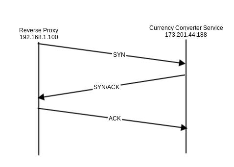tcp_connection_establishment.jpg