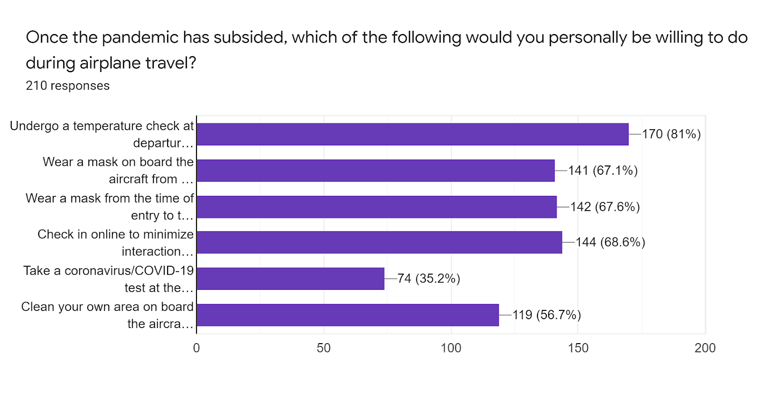 Forms response chart. Question title: Once the pandemic has subsided, which of the following would you personally be willing to do during airplane travel?. Number of responses: 210 responses.
