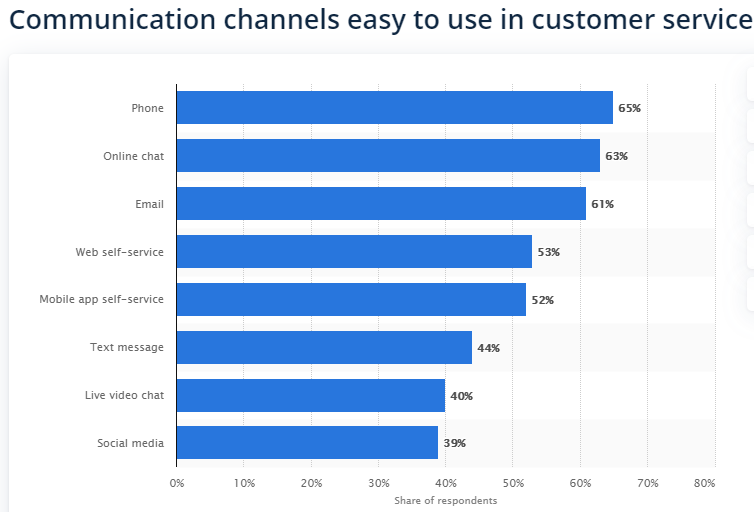Communication channels easy to use in customer service